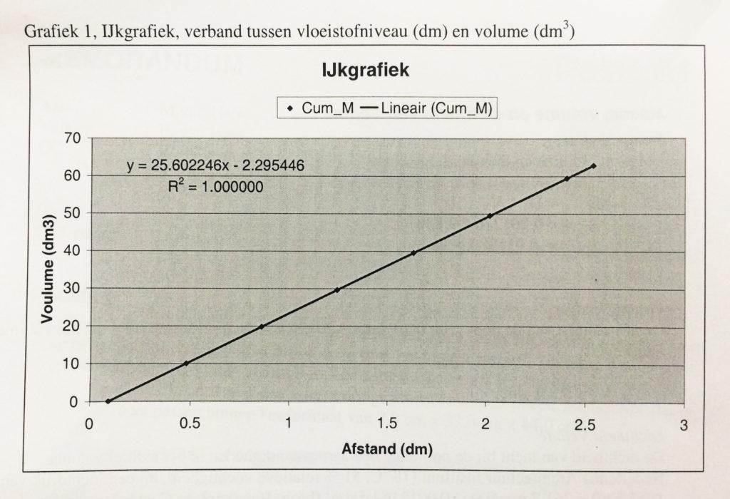 Foto Grafiek 1 Meten is weten